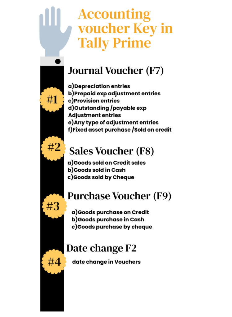 Accounting voucher Key in Tally Prime 2