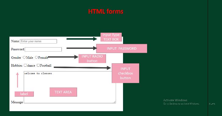 Form design layout HTML