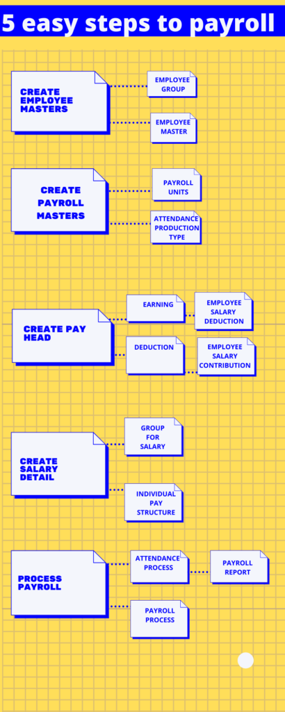 payroll 5 steps in tally prime