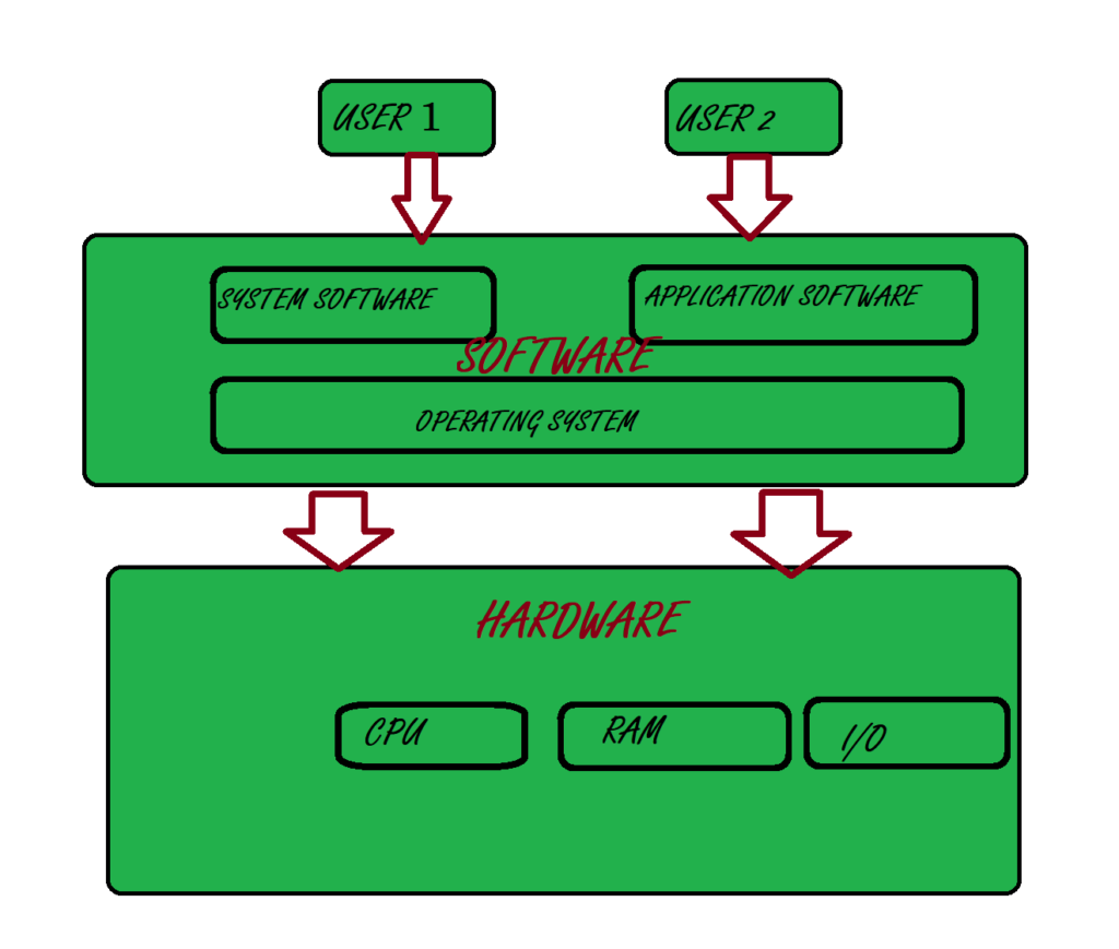 operating system interface between software and hardware