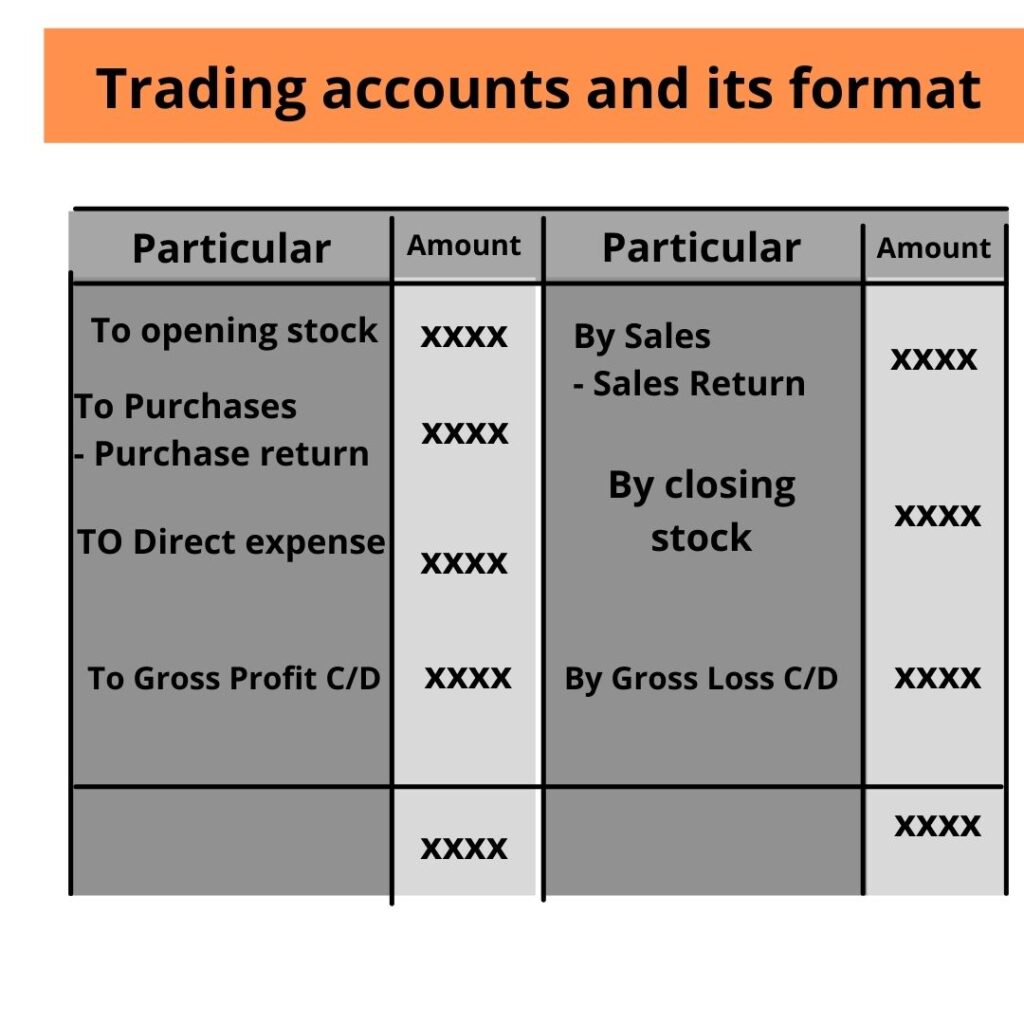 Trading accounts and its format
